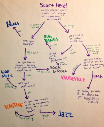 Where Do You Fit In in the Music Scene of the Early 1900s- - Hannah Mark